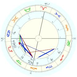 893d320af Duchess of Sussex Meghan - natal chart (Placidus)