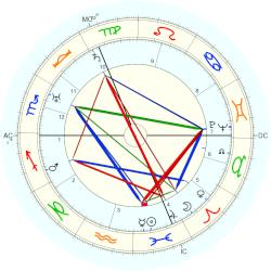 Rivers Cadet - natal chart (Placidus)