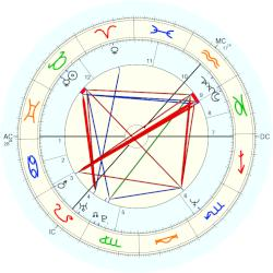 Tom Hunter - natal chart (Placidus)