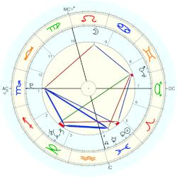 Aristide Barraud - natal chart (Placidus)