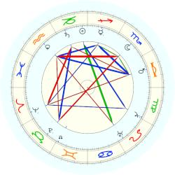 Norman Angell - natal chart (noon, no houses)