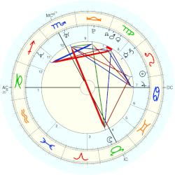 Sorin Stoica - natal chart (Placidus)