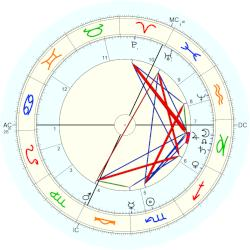 Hermann Lossen - natal chart (Placidus)