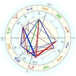Willard Somers Elliot - natal chart (Placidus)