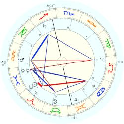 Leona Ford Washington - natal chart (Placidus)