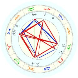 Louis Kahn - natal chart (noon, no houses)