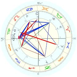 Queen of Spain Maria Luisa - natal chart (Placidus)