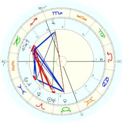Precession and astrology