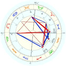 James McGarrell - natal chart (Placidus)