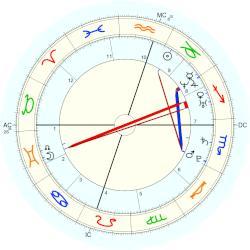 Ben Shapiro Astrology