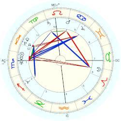 Mitch mcconnell vedic astrology characteristics