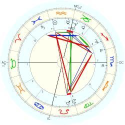 Megan Thee Stallion Astro Databank