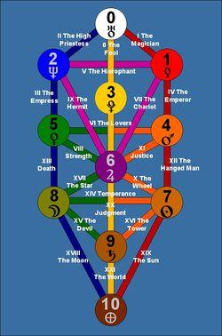 Kabbalah - Astrodienst Astrowiki