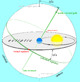Earths orbit and ecliptic.PNG